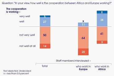 Africa-Europe Civil Society Survey: Closer cooperation absolutely necessary